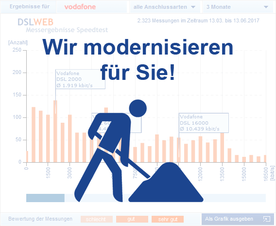 Vodafone DSL Speedtest - Schaubild