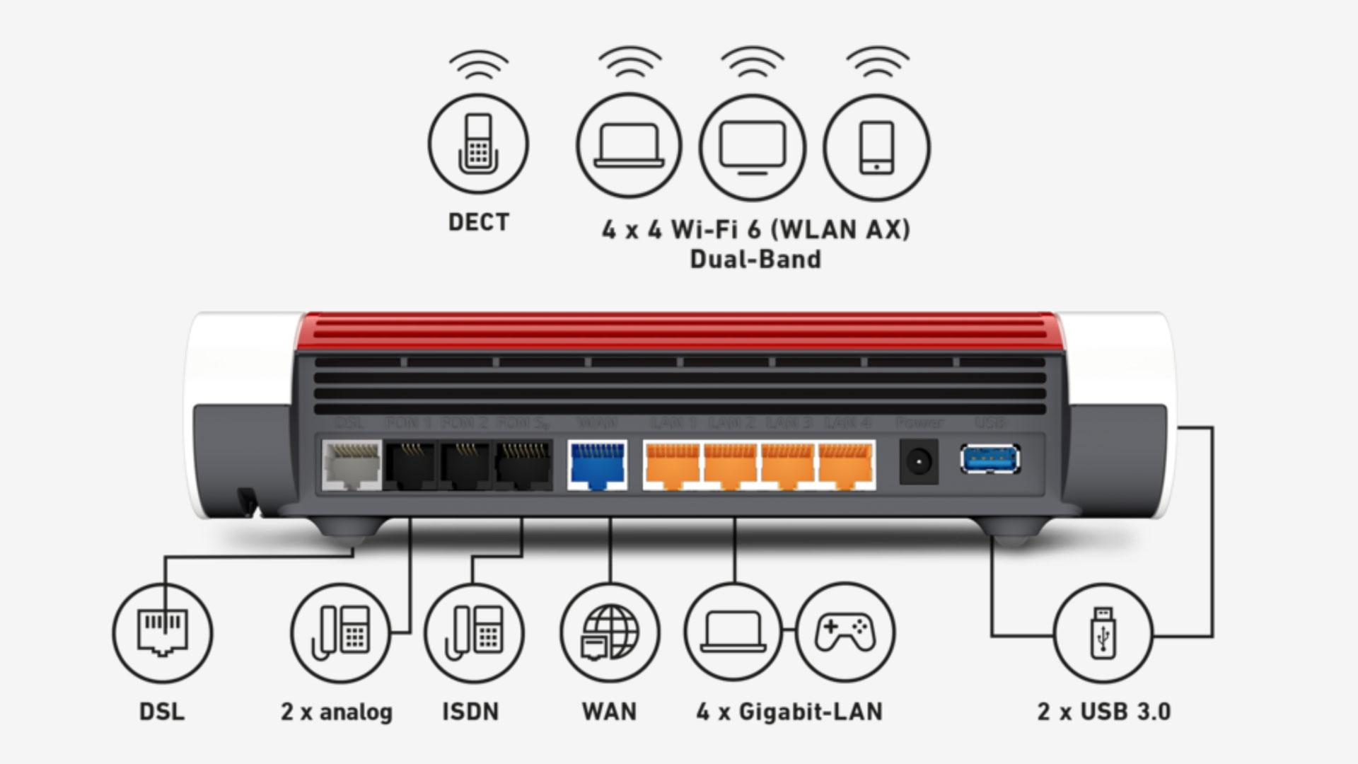 AVM FritzBox 20 AX   Alle Infos zum Wi Fi 20 Premium Router