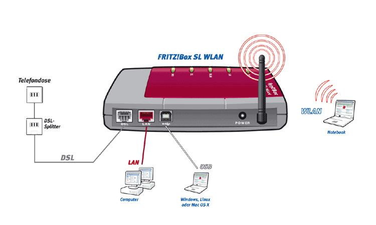avm fritz box sl wlan funktionen technische details und