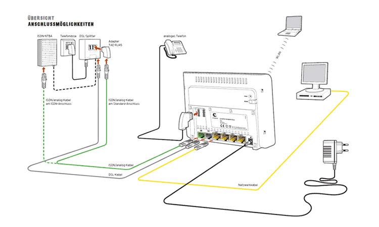 Schema zur Einrichtung der Congstar Komplett-Box