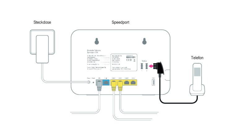 telekom speedport funktionen und eigenschaften der telekom wlan router. Black Bedroom Furniture Sets. Home Design Ideas