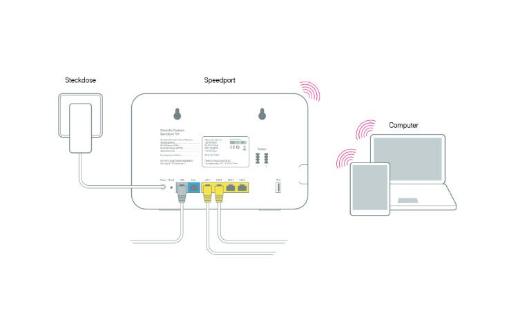 WLAN Router Telekom Speedport W724 V Schema für die WLAN Funktion