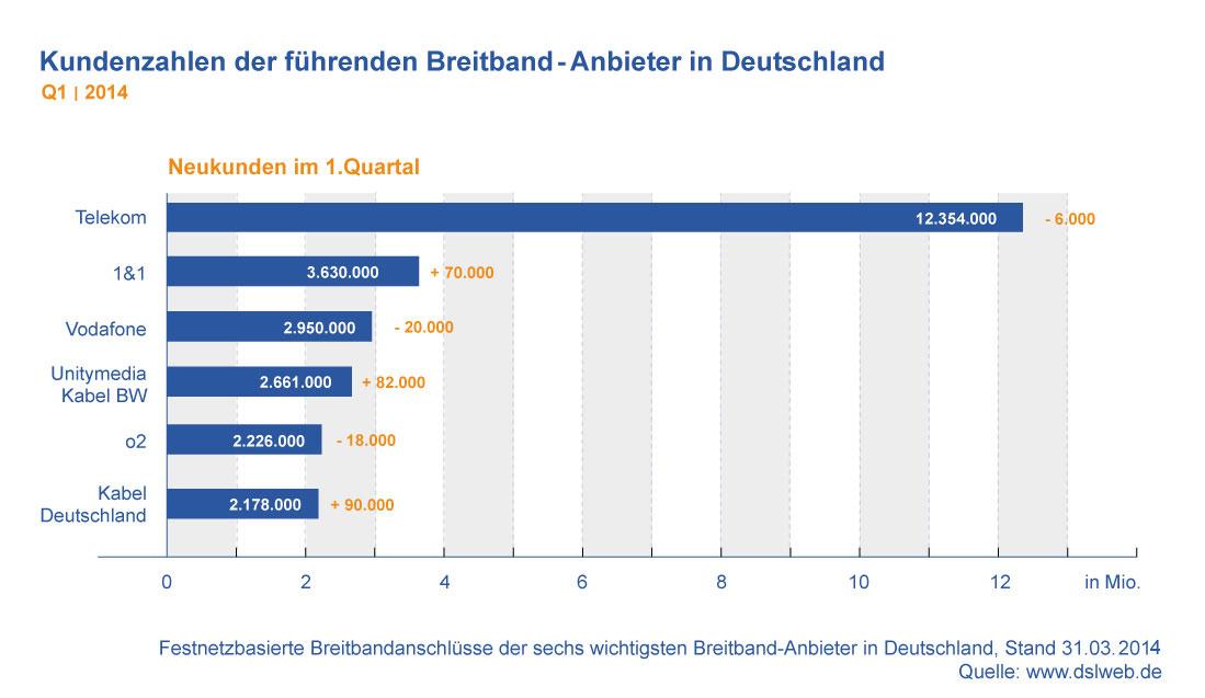 Kundenzahlen Breitbandanbieter Deutschland Q1 2014