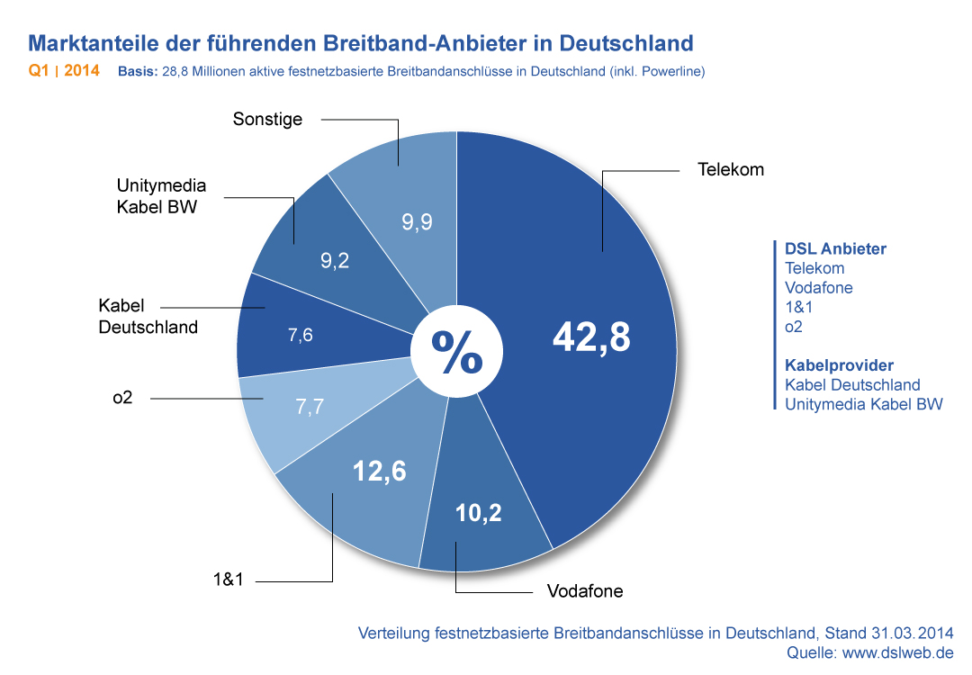 Marktanteile Breitbandanbieter Deutschland Q1 2014