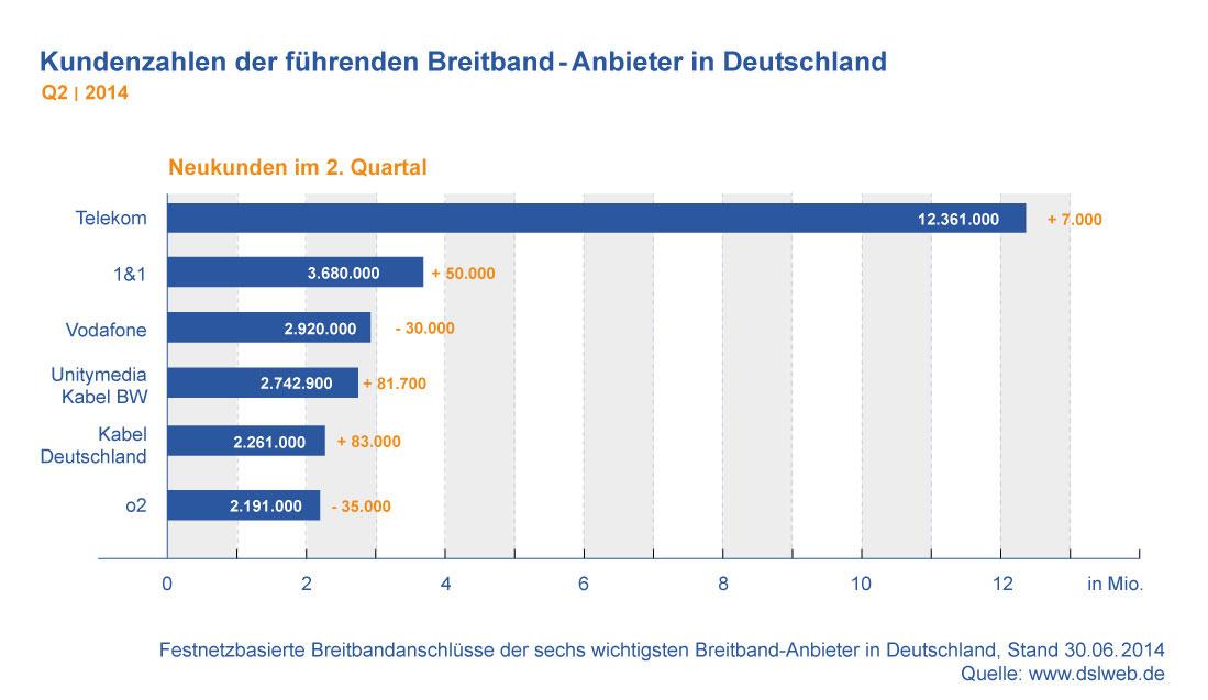 Kundenzahlen Breitbandanbieter Deutschland Q2 2014