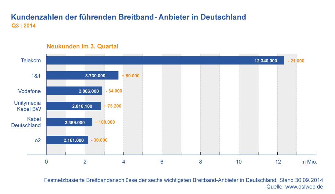 Kundenzahlen Breitbandanbieter Deutschland Q3 2014