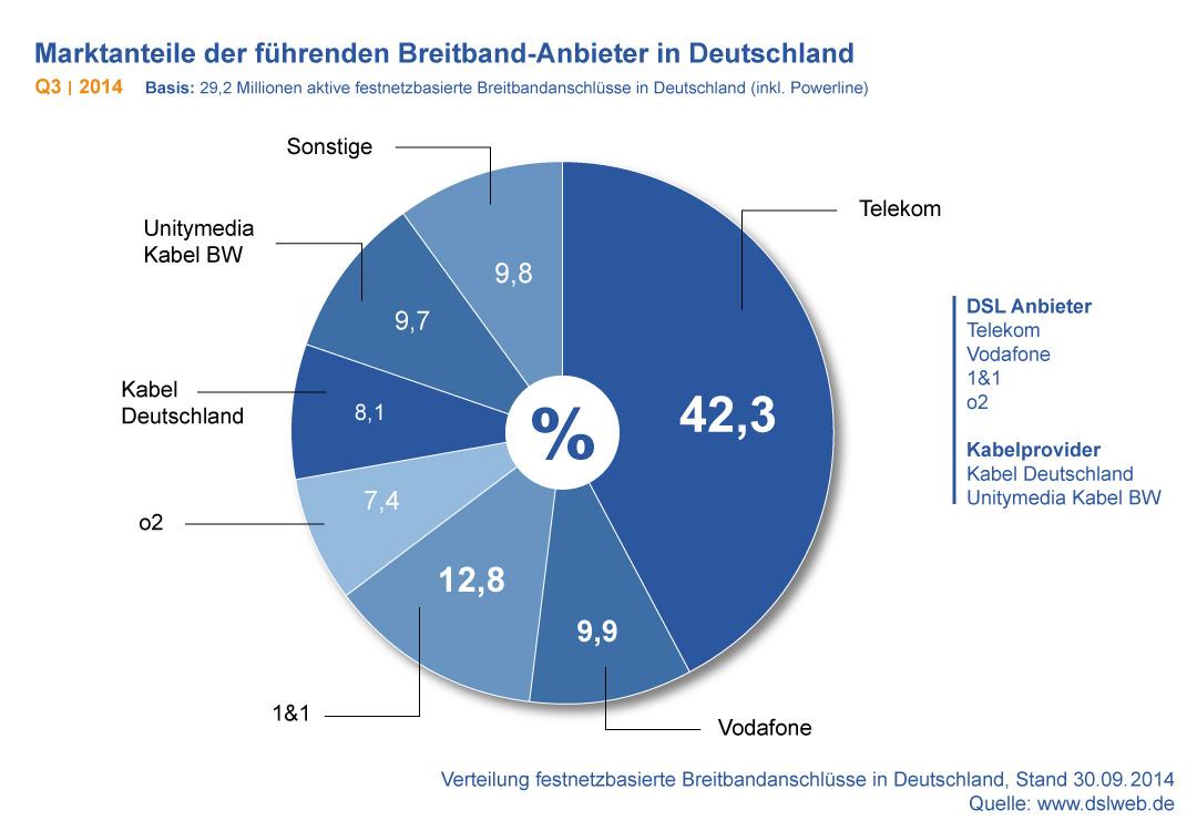 Marktanteile Breitbandanbieter Deutschland Q3 2014