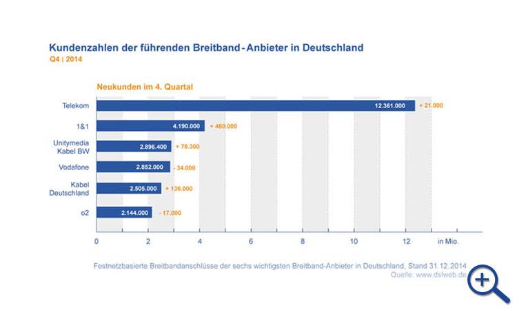 Breitband Report Q4 2014 - Kundenzahlen der Internetanbieter