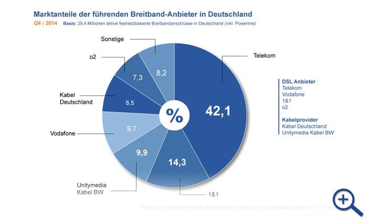 Breitband Report Q4 2014 - Marktanteile der Internetanbieter