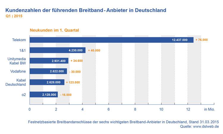 Diagramm: Kundenzahlen der führenden Breitband-Anbieter in Deutschland Q1 2015