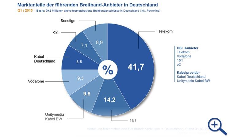 Diagramm: Marktanteile der führenden Breitband-Anbieter in Deutschland Q1 2015