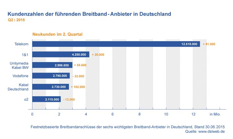 Diagramm: Kundenzahlen der führenden Breitband-Anbieter in Deutschland Q2 2015