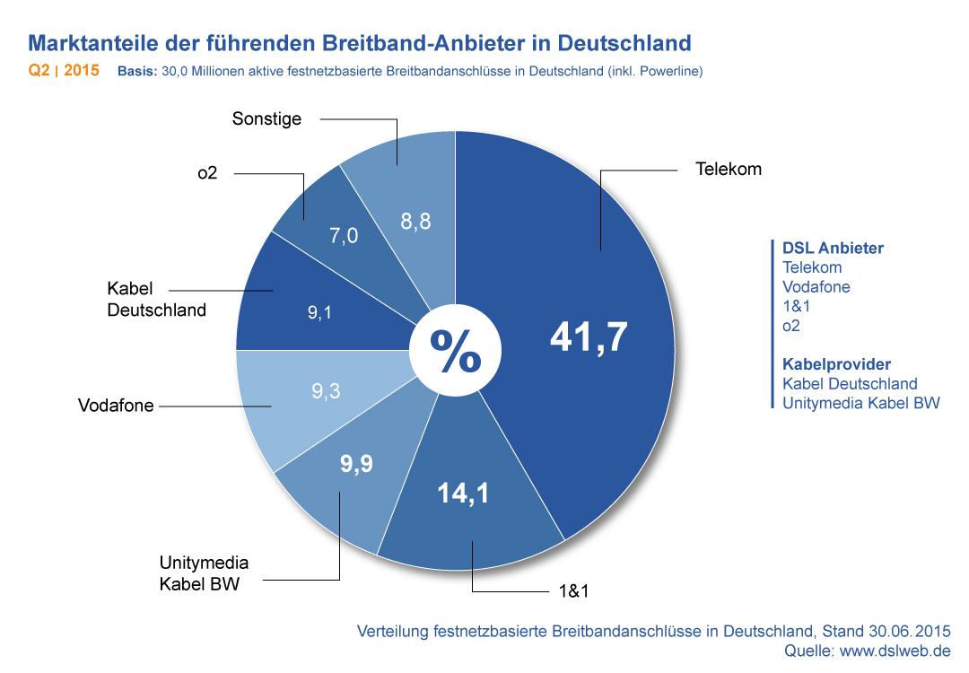 DSLWEB Breitband Report Q2 2015: Telekom DSL Kundenzahl auf neuem ...