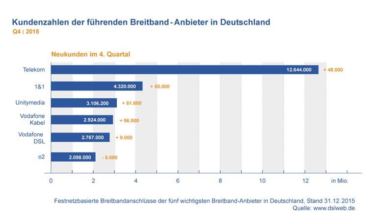 Diagramm: Kundenzahlen der führenden Breitband-Anbieter in Deutschland Q4 2015