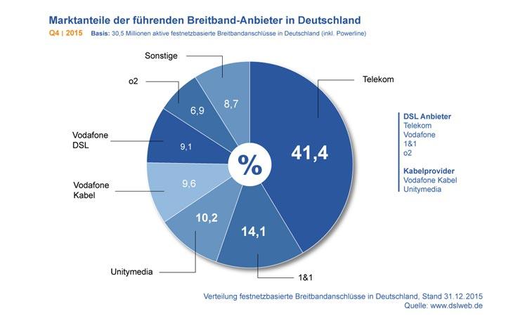 Diagramm: Marktanteile der führenden Breitband-Anbieter in Deutschland Q4 2015