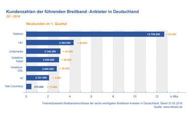 Vorschau: Breitband-Kundenzahlen Deutschland Q1 2016