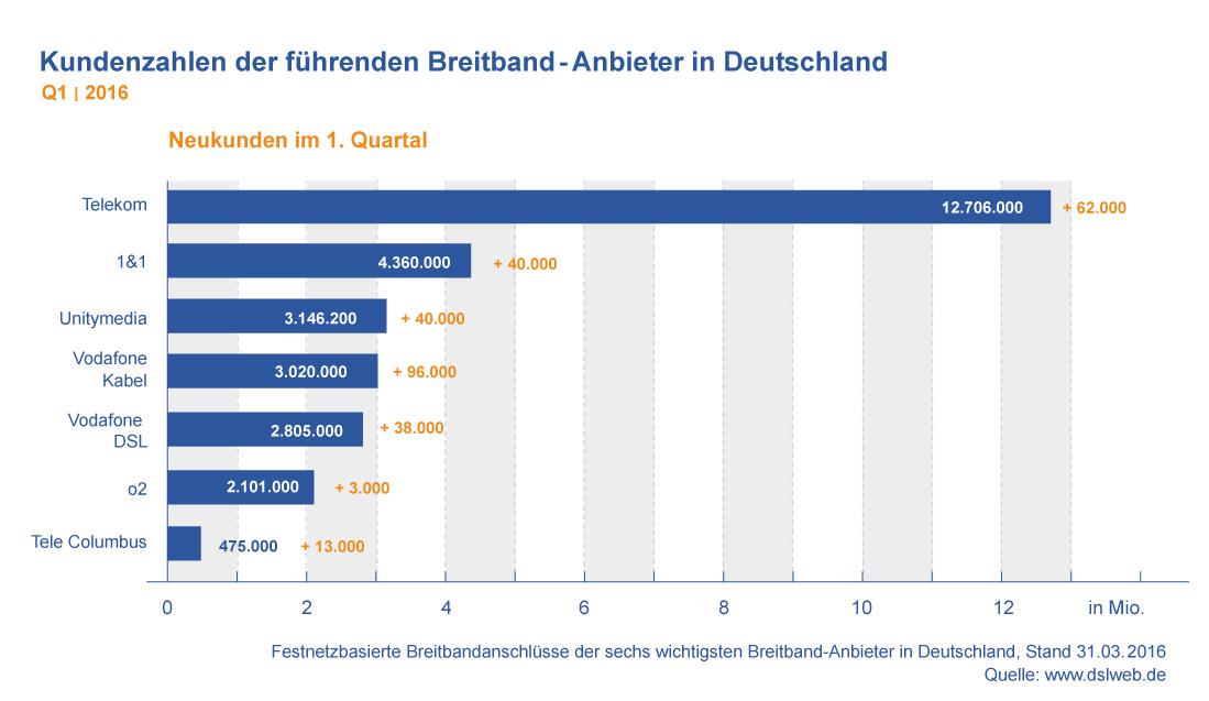 Diagramm: Kundenzahlen der führenden Breitband-Anbieter in Deutschland Q1 2016