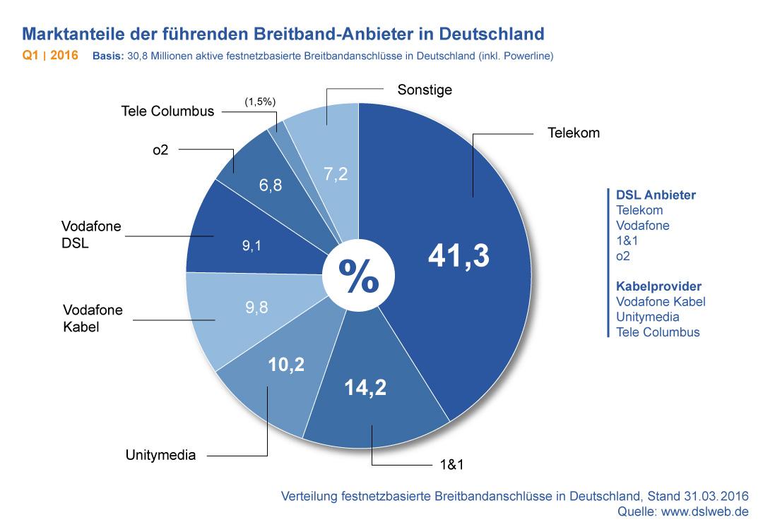 Diagramm: Marktanteile der führenden Breitband-Anbieter in Deutschland Q1 2016