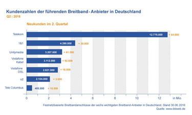 Vorschau: Breitband-Kundenzahlen Deutschland Q2 2016