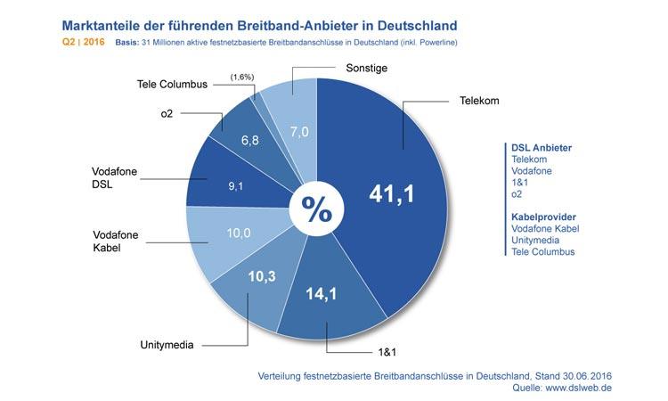 Diagramm: Marktanteile der führenden Breitband-Anbieter in Deutschland Q2 2016