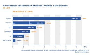 Vorschau: Kundenzahlen der deutschen Breitband-Anbieter