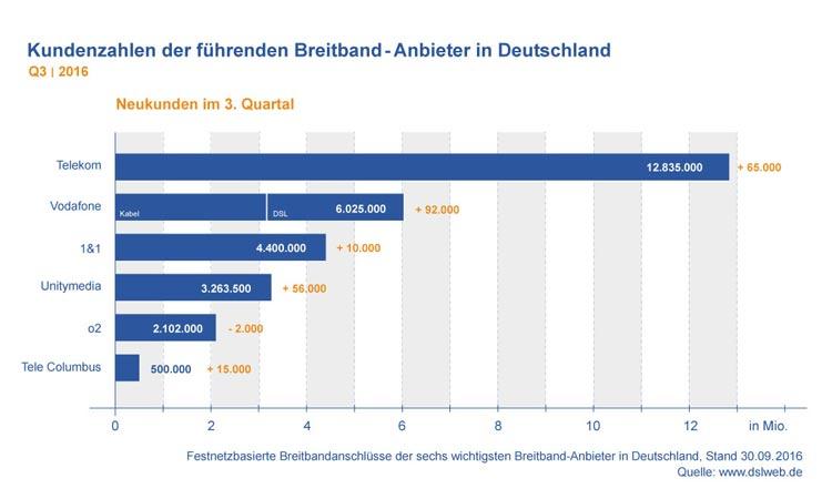 Diagramm: Kundenzahlen der deutschen Breitband-Anbieter