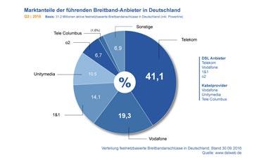 Vorschau: Marktanteile der deutschen Breitband-Anbieter
