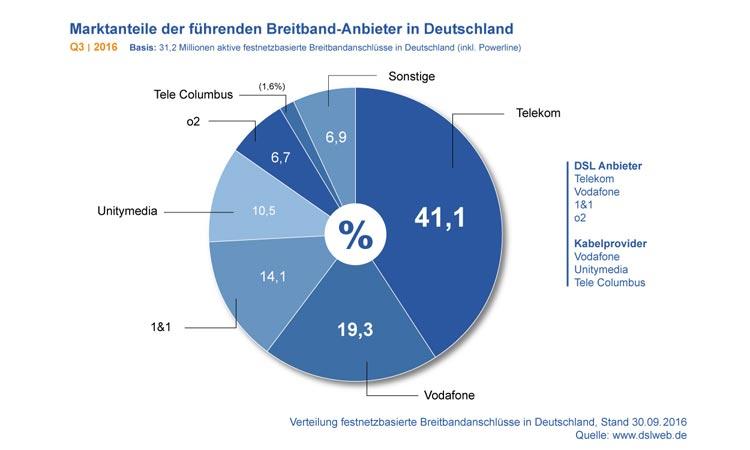 Diagramm: Marktanteile der deutschen Breitband-Anbieter