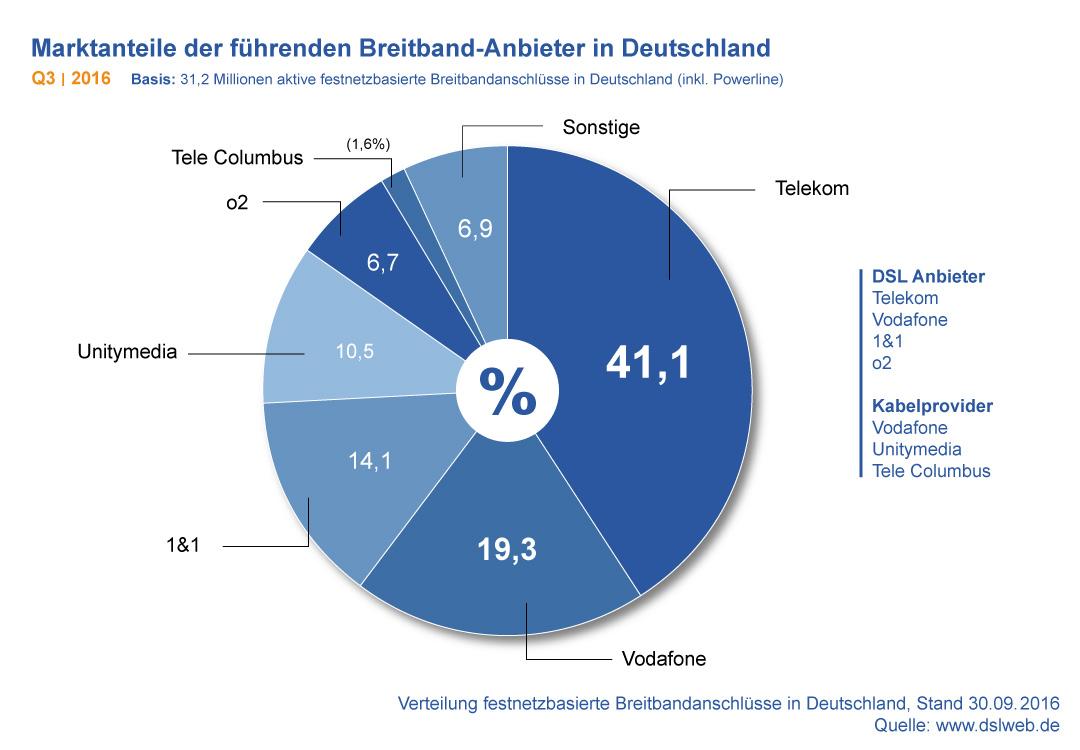 DSLWEB Breitband Report Q3 2016 - Mehr-für-Mehr ist kein Selbstläufer