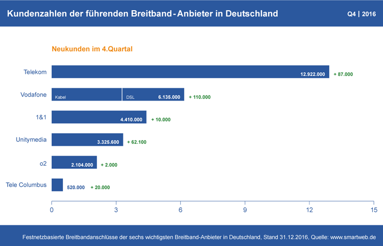 Diagramm: Kundenzahlen der deutschen Breitband-Anbieter Q4 2016