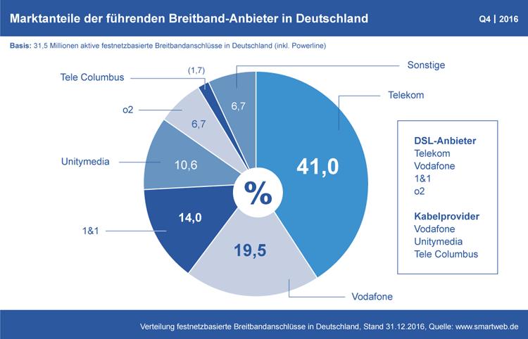 Diagramm: Marktanteile der deutschen Breitband-Anbieter Q4 2016