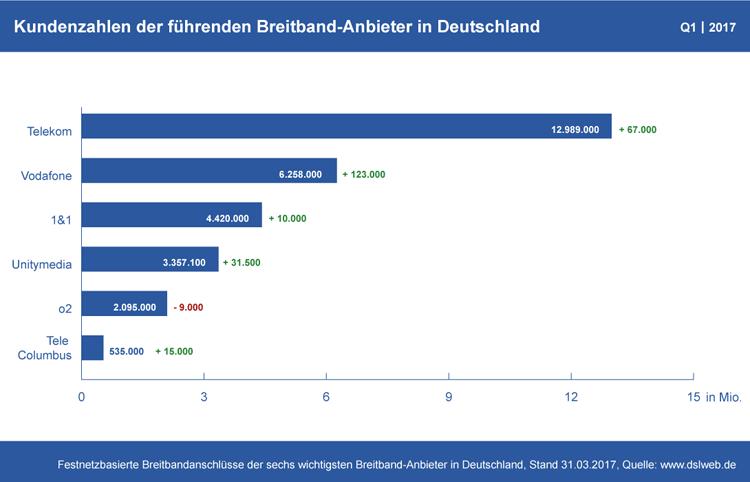 Diagramm: Kundenzahlen der deutschen Breitband-Anbieter Q1 2017