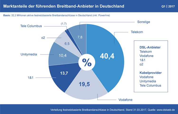 Diagramm: Marktanteile der deutschen Breitband-Anbieter Q1 2017