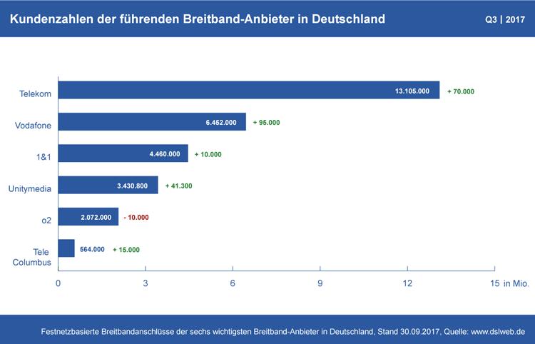 Diagramm: Kundenzahlen der deutschen Breitband-Anbieter Q3 2017