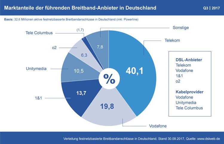 Diagramm: Marktanteile der deutschen Breitband-Anbieter Q3 2017