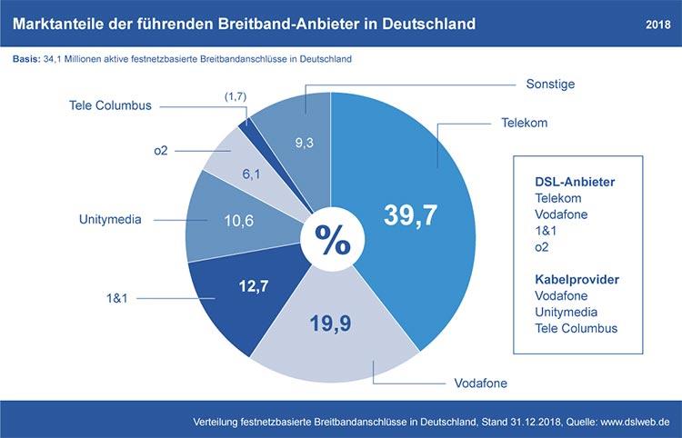 Diagramm: Marktanteile der deutschen Breitband-Anbieter 2018