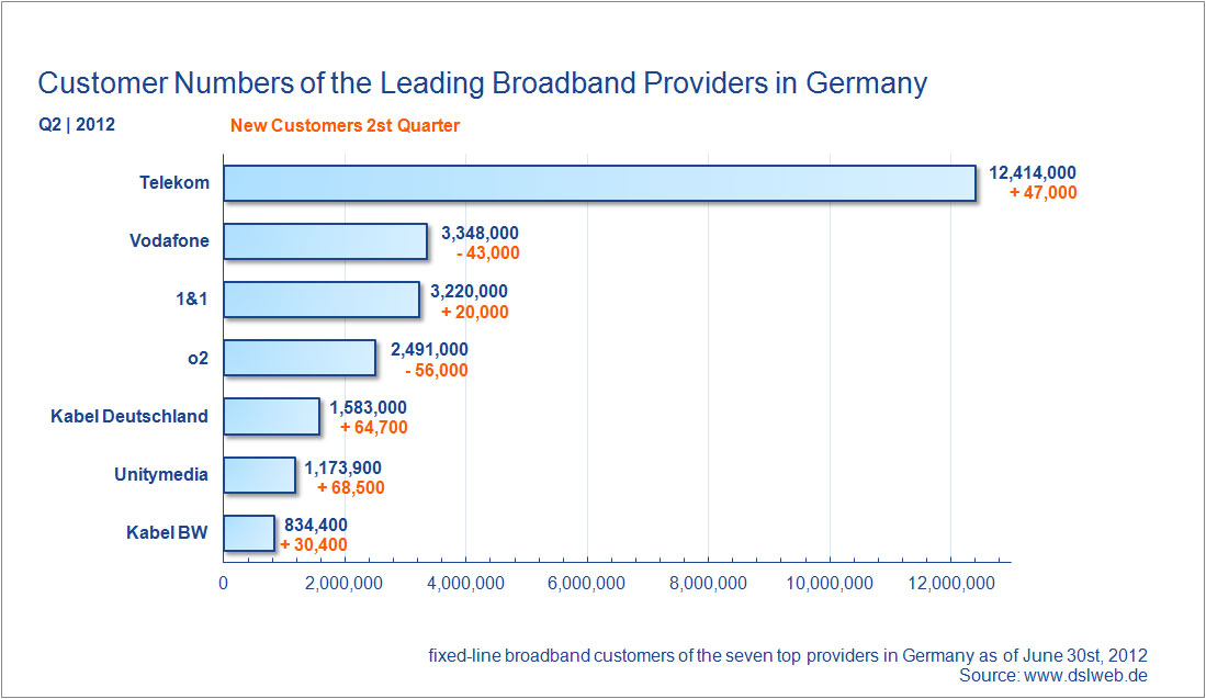 customer numbers broadband providers Germany Q2 2012