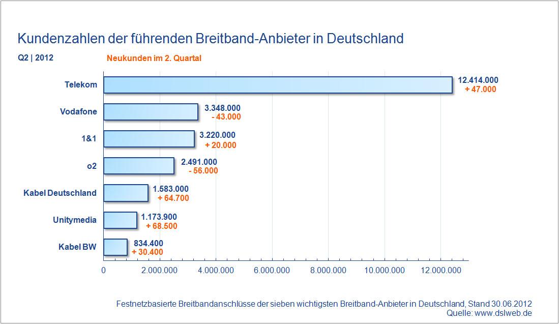 Kundenzahlen Breitband Anbieter Deutschland Q2 2012
