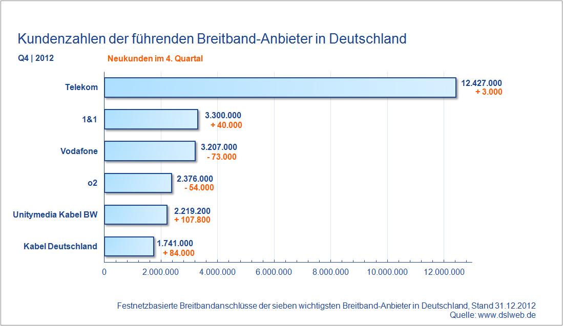 Kundenzahlen Breitband Anbieter Deutschland Q4 2012