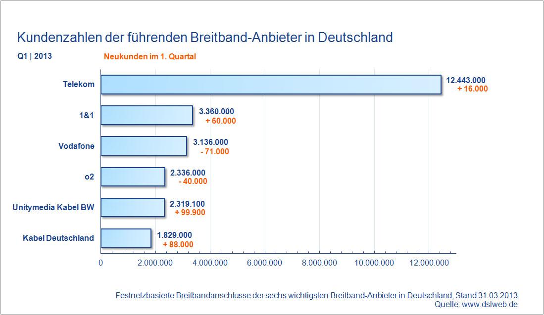 Kundenzahlen Breitband Anbieter Deutschland Q1 2013