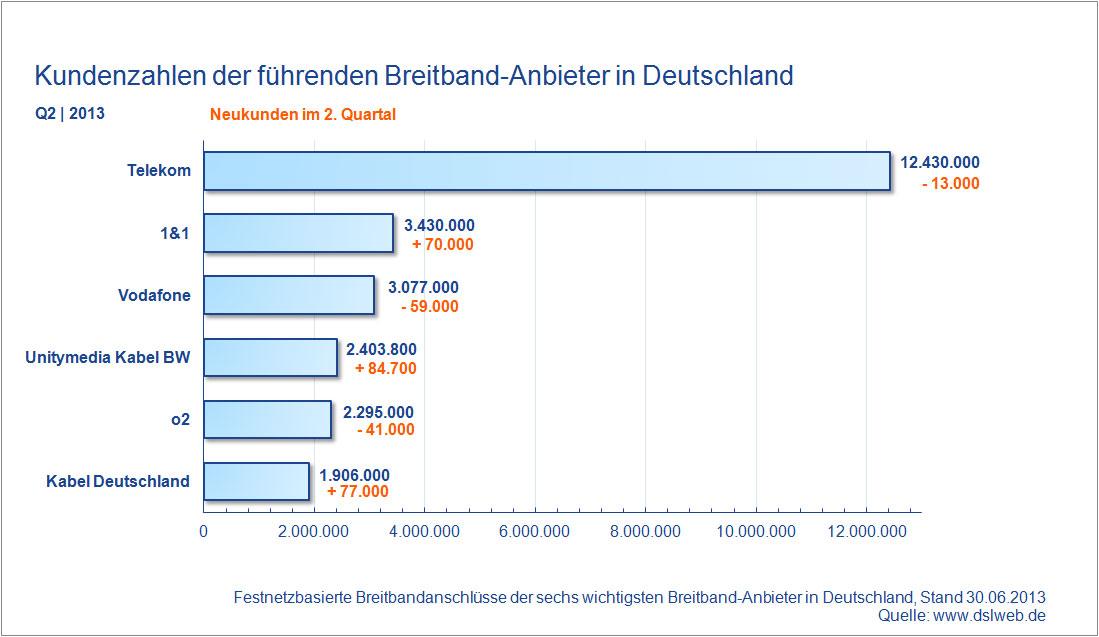 Kundenzahlen Breitband Anbieter Deutschland Q2 2013