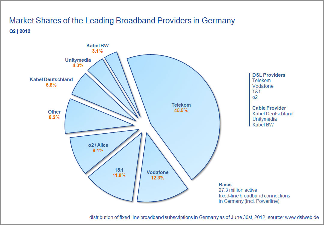 market shares broadband providers Germany Q2 2012