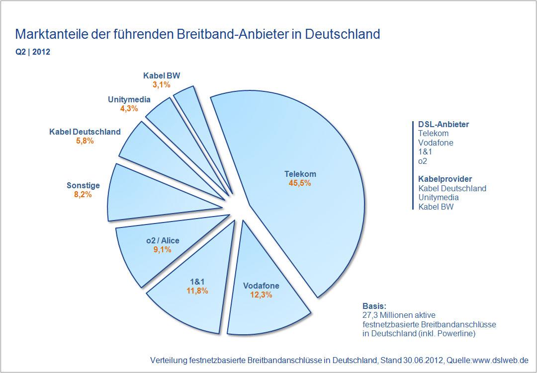 Marktanteile Breitband Anbieter Deutschland Q2 2012