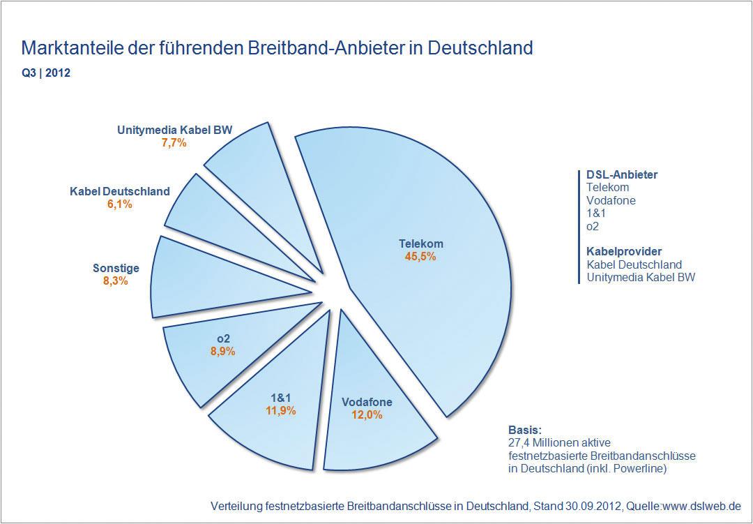 Kundenzahlen Breitband Anbieter Deutschland Q3 2012