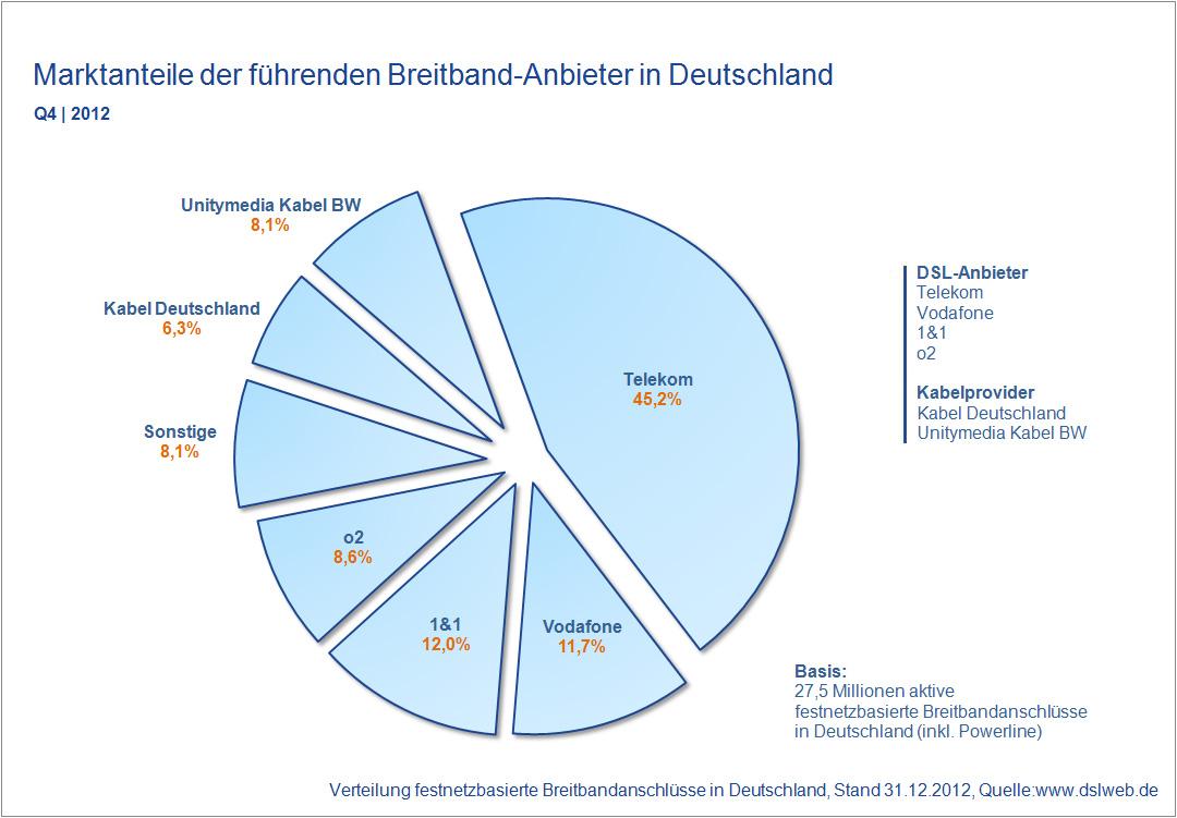 Marktanteile Breitband Anbieter Deutschland Q4 2012