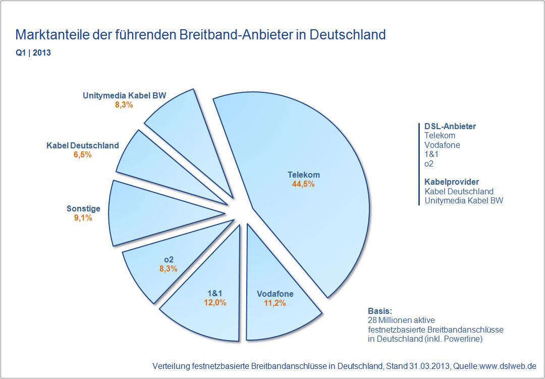 Marktanteile Breitband Anbieter Deutschland Q1 2013