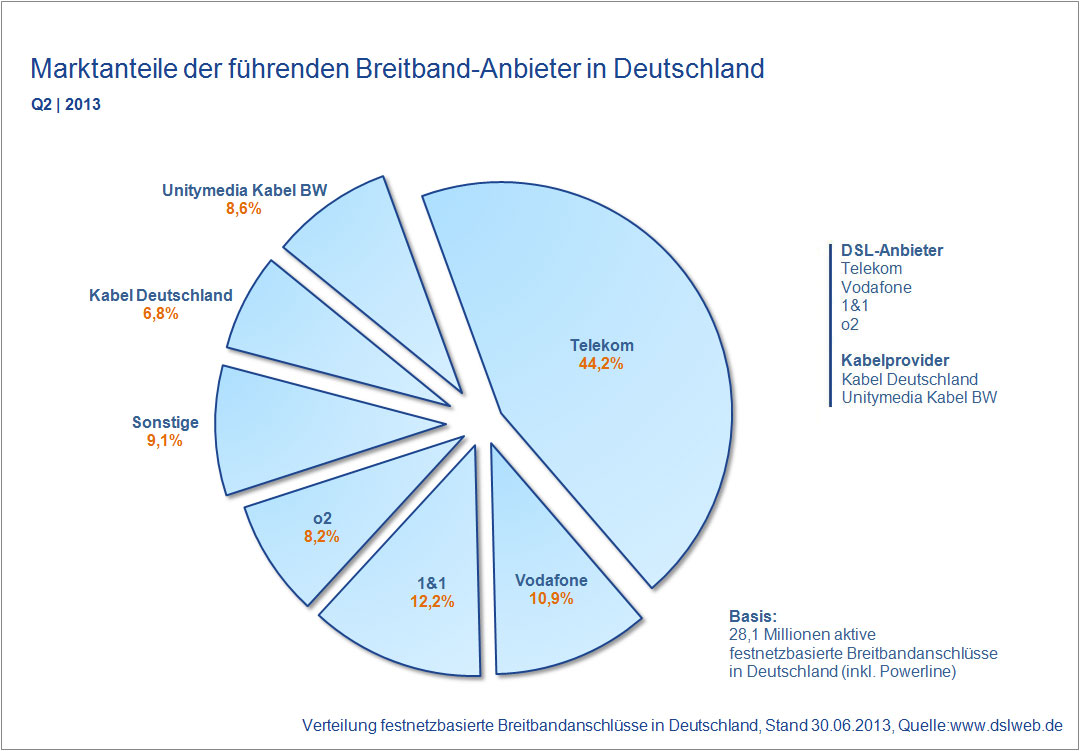 Marktanteile Breitband Anbieter Deutschland Q2 2013
