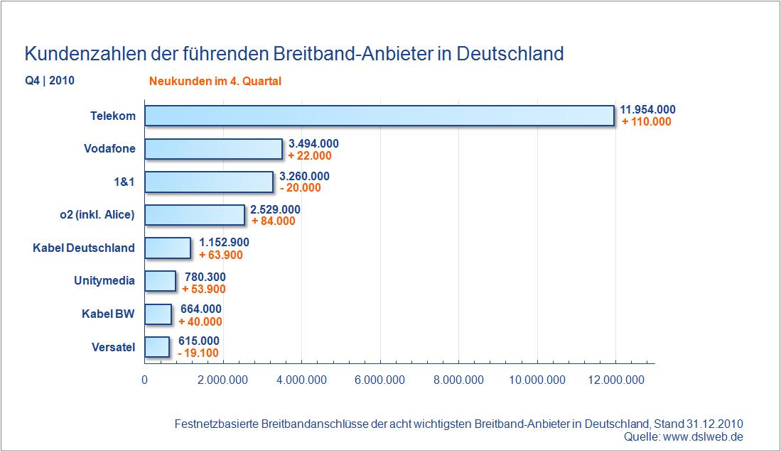 Kundenzahlen Breitband Anbieter Deutschland Q4 2010