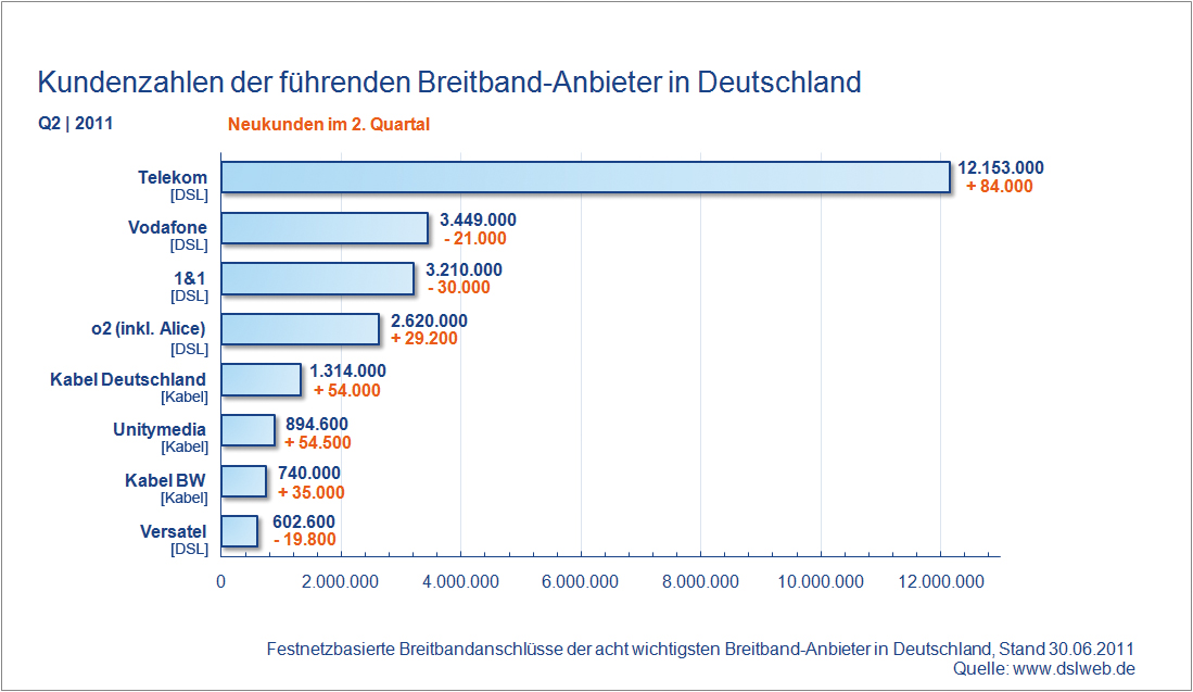 Kundenzahlen Breitband Anbieter Deutschland Q2 2011