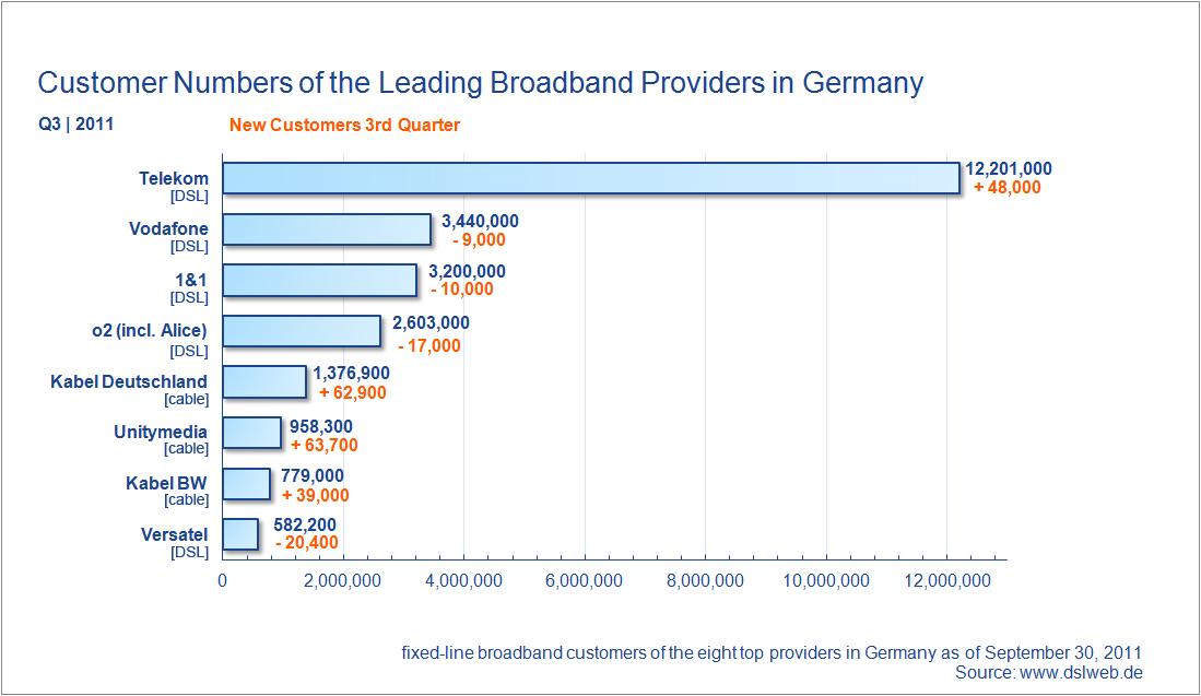 customer numbers broadband providers Germany Q2 2011